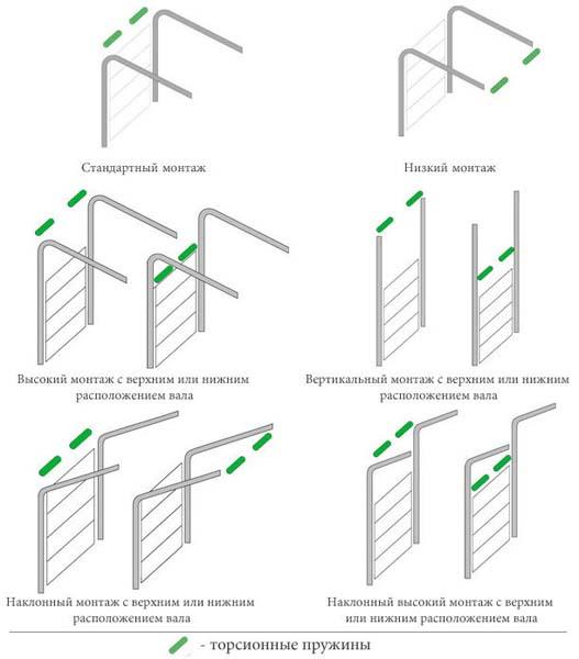 Варианты установки секционных ворот